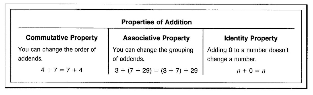 Addition Worksheets commutative property of addition worksheets – Commutative and Associative Properties of Addition Worksheets